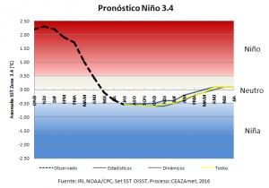 Pronóstico El Niño – Oscilación del Sur (ENOS): Próximo 2017 traería mayor incertidumbre de precipitaciones