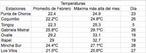 Promedios y temperaturas máximas más altas registradas por las estaciones del CEAZA Met en el mes de febrero de 2017.