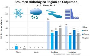 Boletín climático CEAZA:  Continúa incertidumbre acerca de las precipitaciones para este año