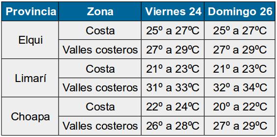 Hasta el lunes: Pronostican altas temperaturas en gran parte de la Región de Coquimbo