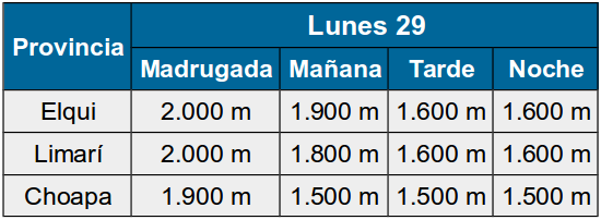 Lunes 29 de junio: Pronostican nuevo sistema frontal para la Región de Coquimbo