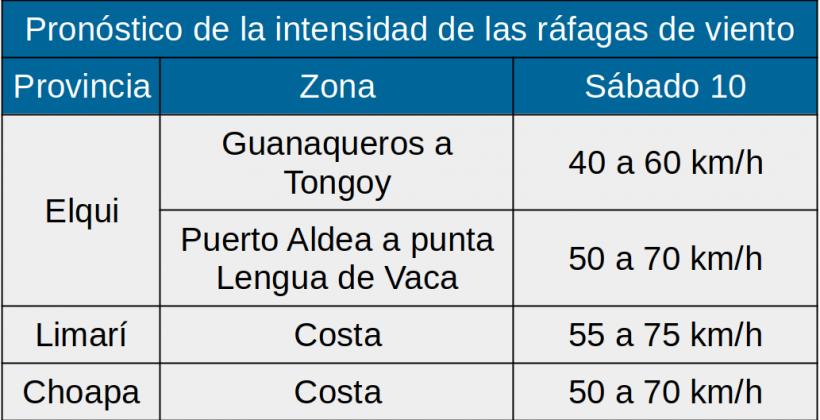 Este sábado 10 de abril: Pronostican vientos para la costa de la Región de Coquimbo