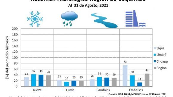 Boletín climático CEAZA: Delicada situación hidrológica de la región se prolongaría al menos hasta el invierno 2022